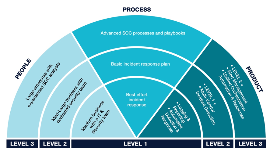 Figure 1: The SOC Automation Framework.