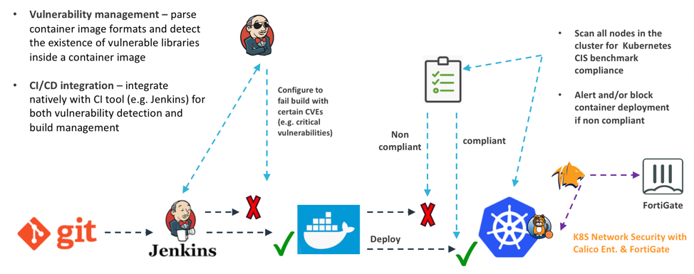 Figure 1. Security for all stages of a CI/CD pipeline