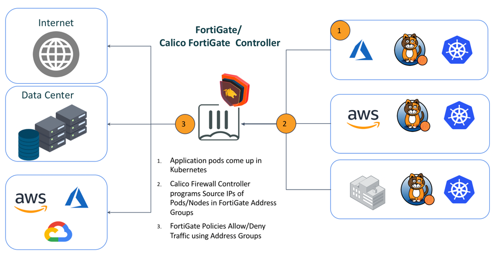 Figure 2. Calico Kubernetes Controller for FortiGate
