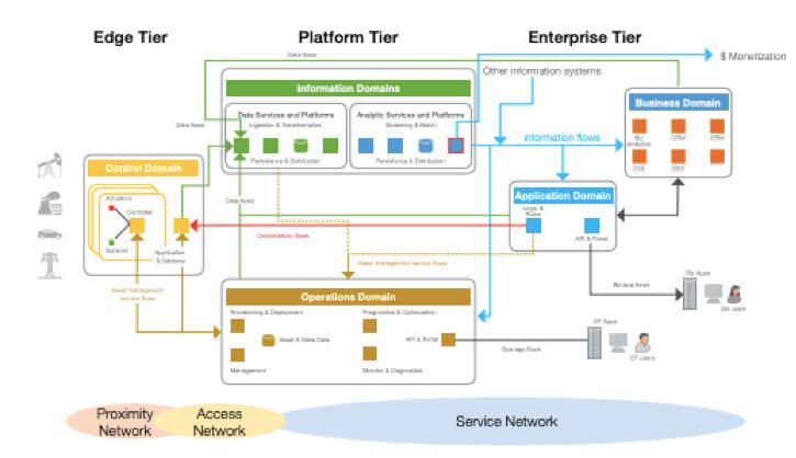 Three-tier IIoT System Architecture