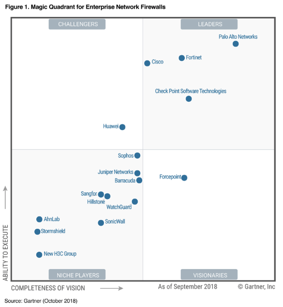 Gartner Enterprise MQ