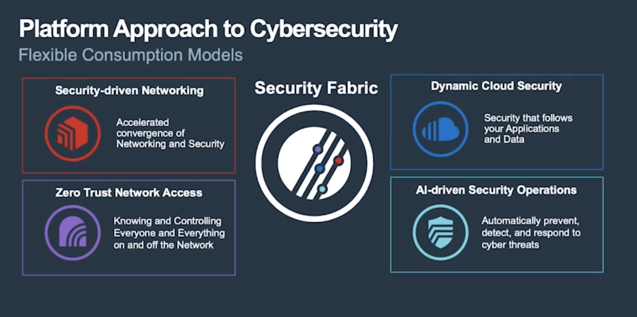 Platform Approach to Cybersecurity