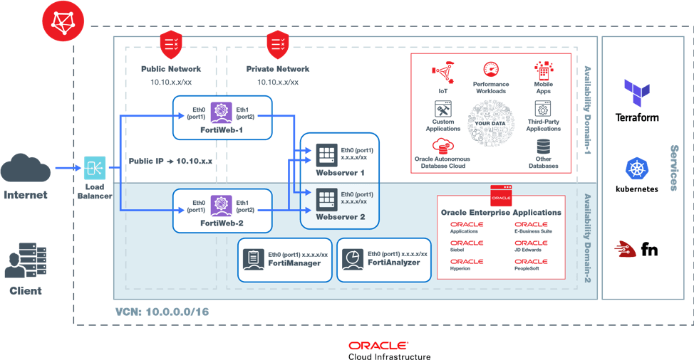 Secure applications in Oracle Cloud Infrastructure with Fortinet.