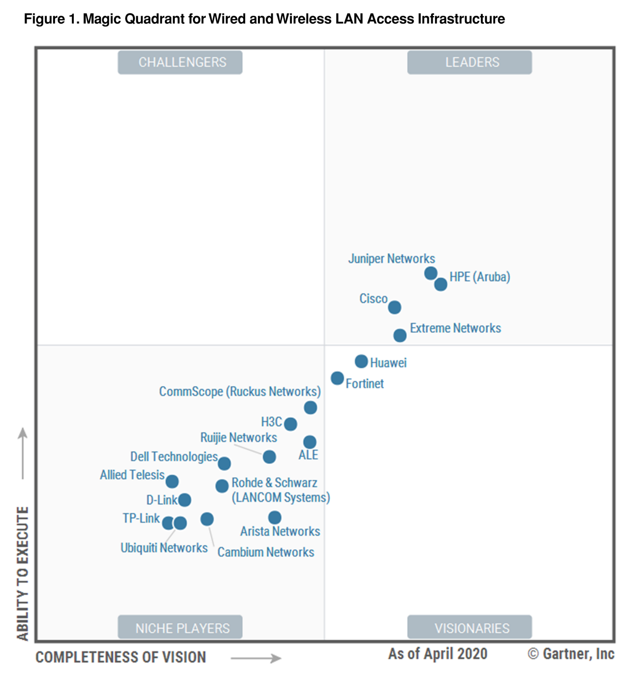 2020 Gartner Magic Quadrant for Wired/Wirless LAN Access Infrastructure