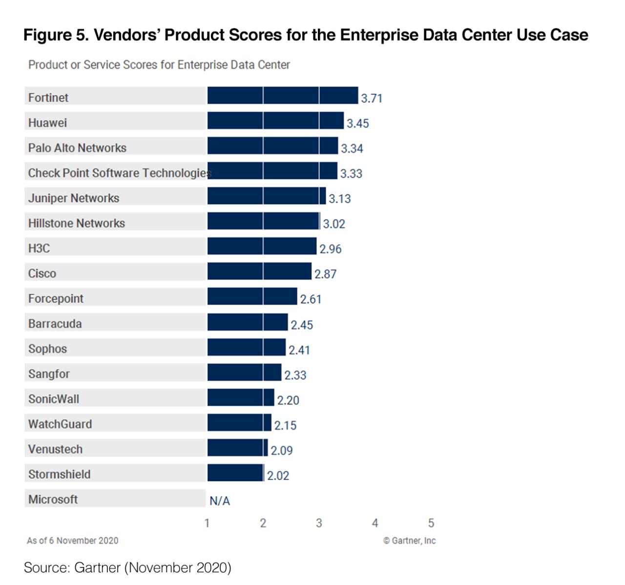November 2020 Gartner Critical Capabilities for Network Firewalls Report – Enterprise Data Center Use Case