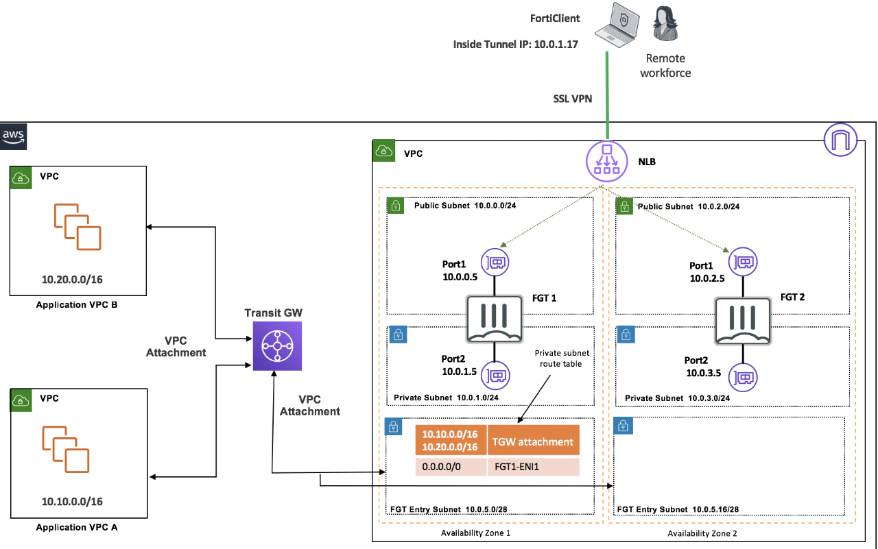Figure 2. Remote Access SSL VPN with FortiGate-VM and AWS Transit Gateway