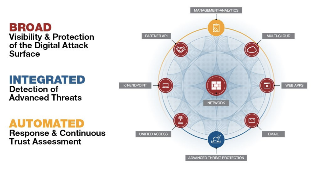 The Fortinet Security Fabric