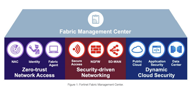 Fortinet Fabric Management Center
