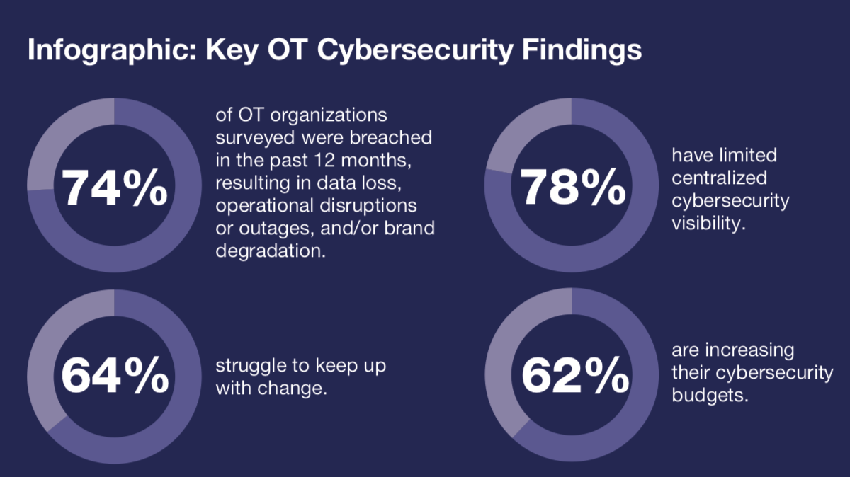 State of Operational Technology and Cybersecurity Report