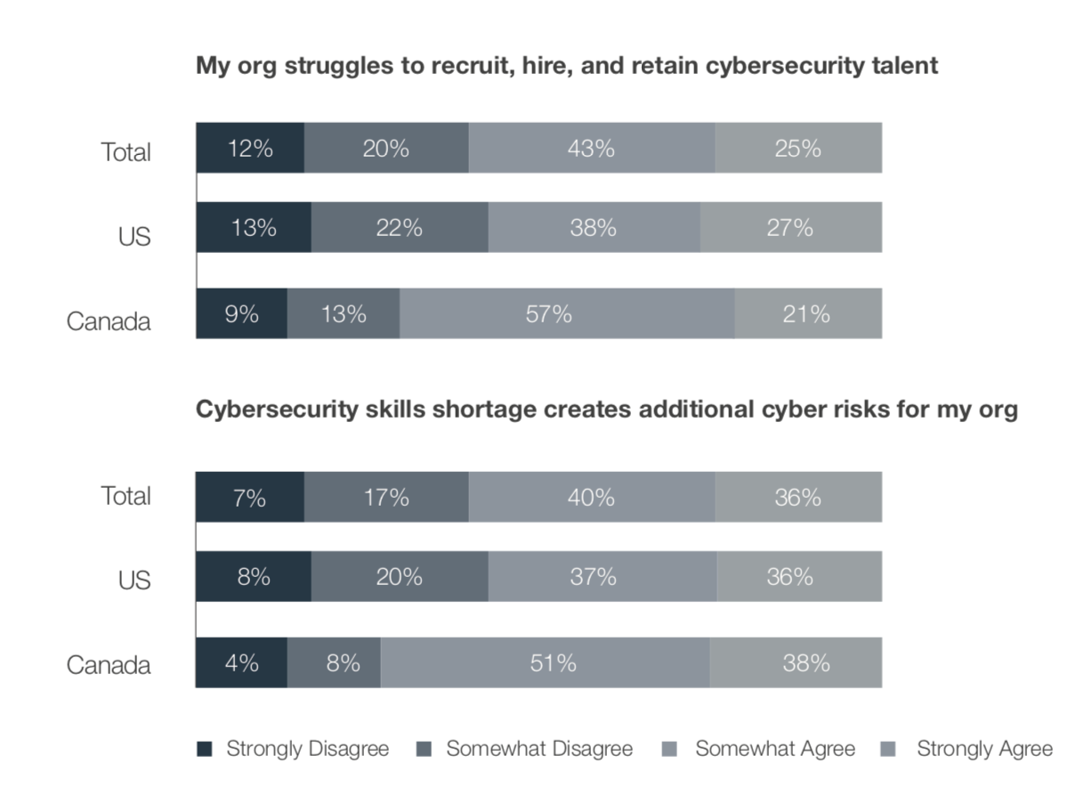 Recruitment struggles and related cyber risks for organizations.