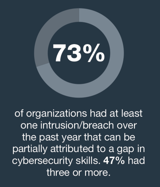 Fortinet Survey Finds Widespread Impact from Cybersecurity Skills Shortage