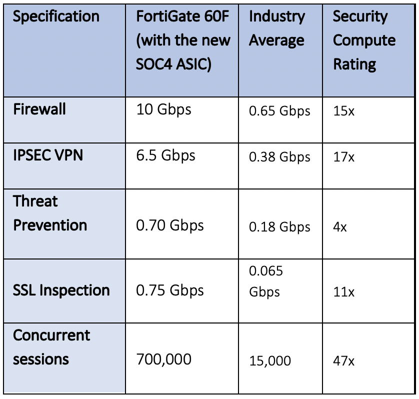 FortiGate 60F Security Compute Rating