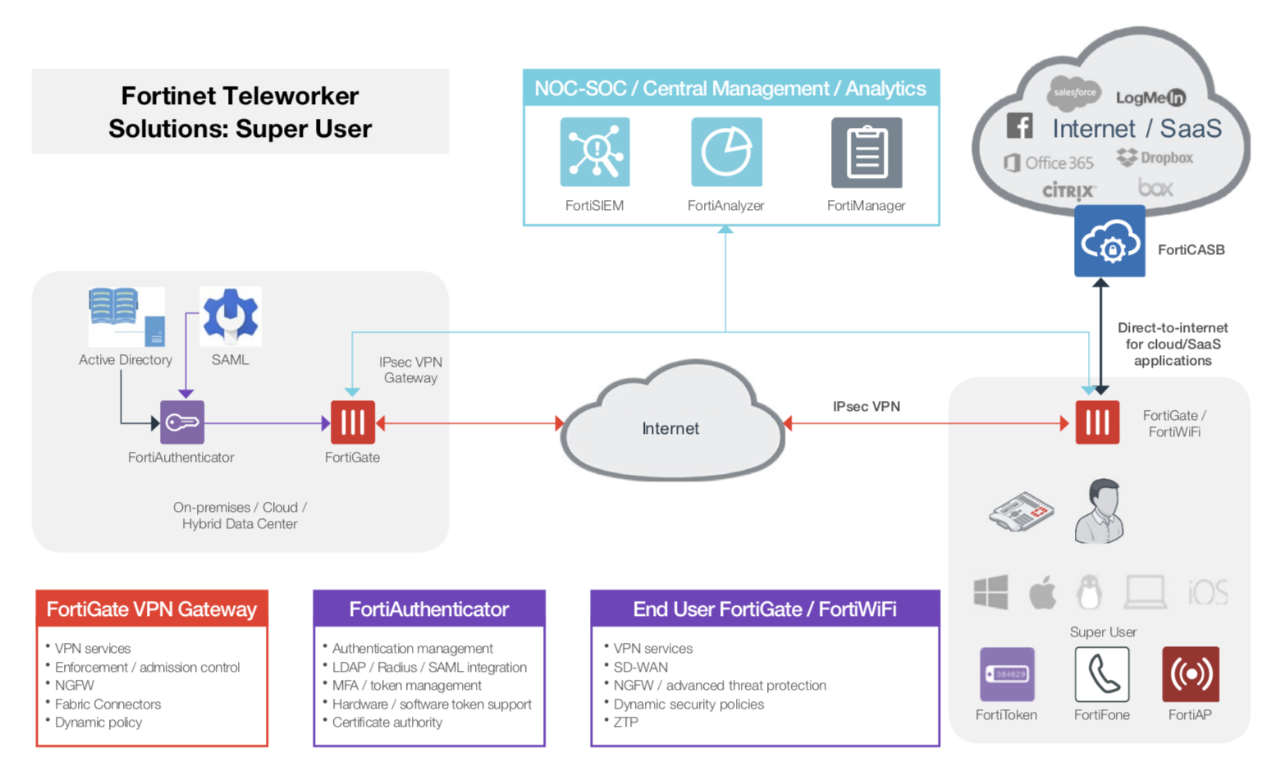 Notional Fortinet solution deployment for super user