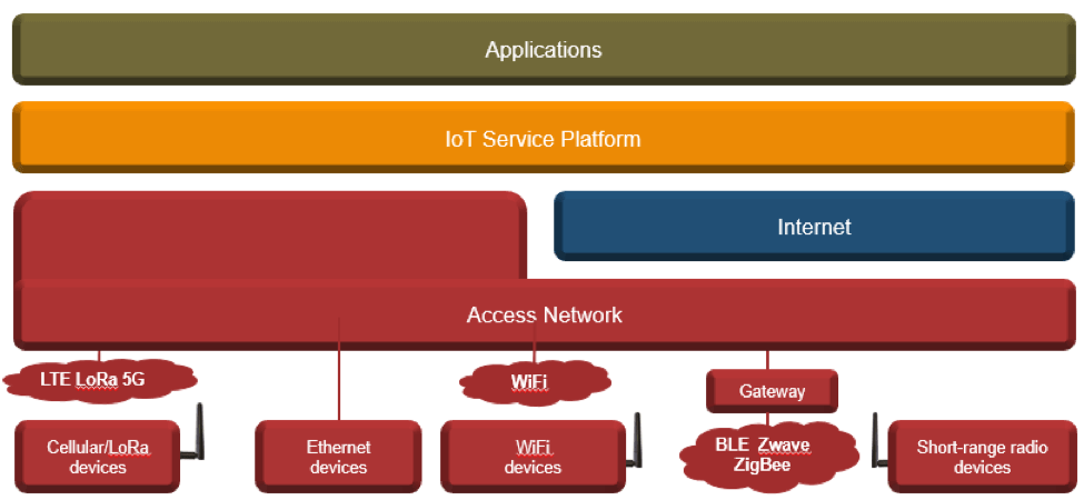 Fortinet Security Fabric for IoT security