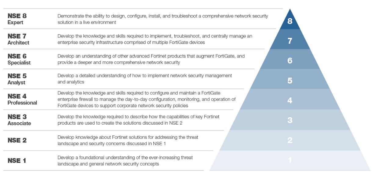 Fortinet Network Security Expert (NSE) program