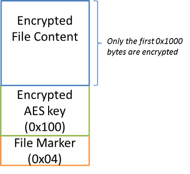 Figure 13. Encrypted file format