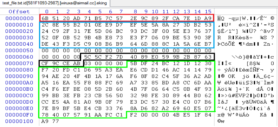Figure 5.6 Example of the encrypted file content