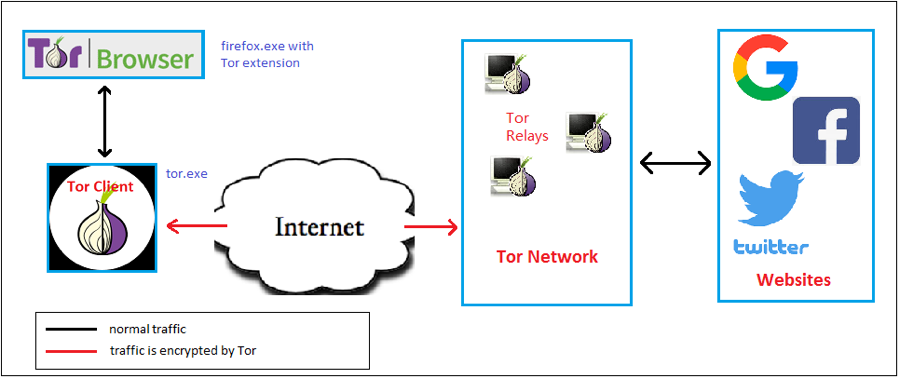 Figure 1. Normal Tor traffic flow without Obfs4 Bridge