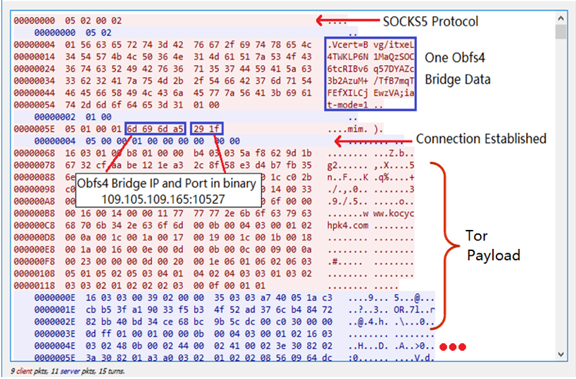 "Figure 3. ""tor.exe"" sends one instance of Obfs4 Bridge information to ""obfs4proxy.exe"""
