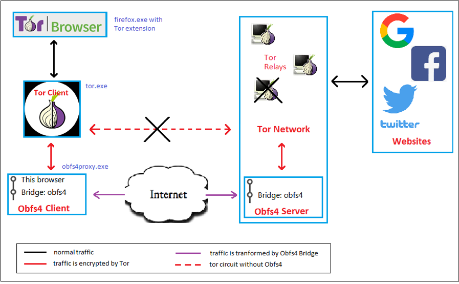 Figure 2. Tor traffic flow changed with Obfs4 Bridge