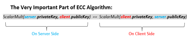 Figure 6. Equation of the ECC Algorithm