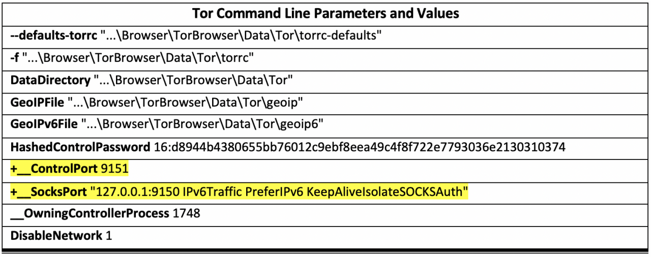 "Table 1. Two TCP ports in command line parameters of ""tor.exe"""