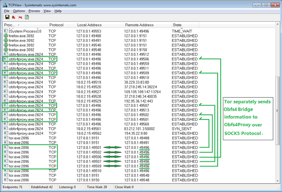 Figure 14. TCPView screenshot of Tor sending Obfs4 bridges to Obfs4Proxy