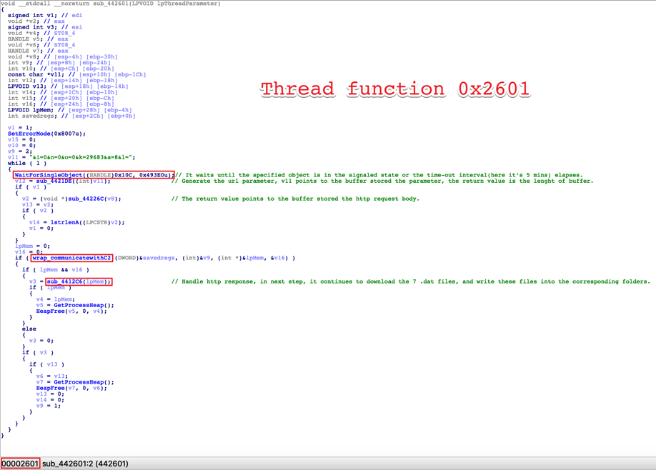 Figure 11. The thread function 0x2601