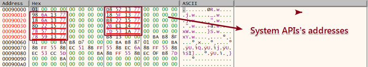 Figure 3. The system API's addresses stored in the injected memory region