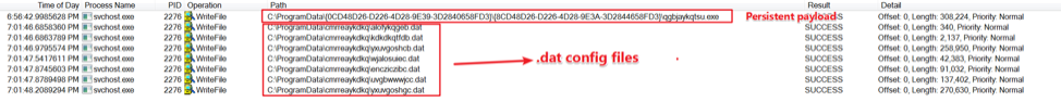 Figure 24. The file write operations of persistent payload and DAT config files