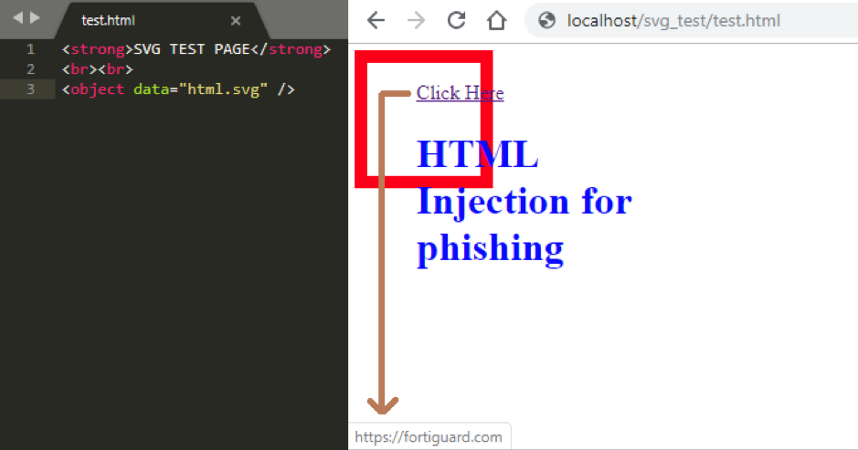 Figure 7: HTML Injection vulnerability