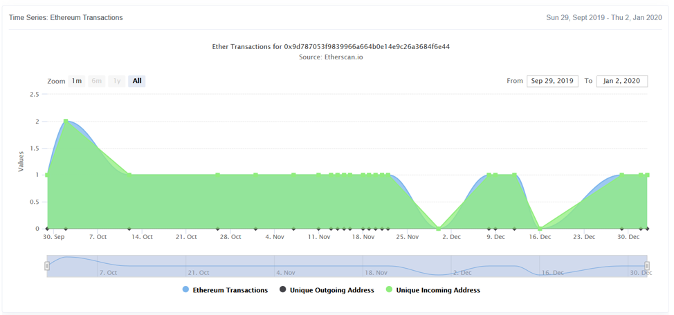 Figure 4: Ethereum Transactions Activity over time