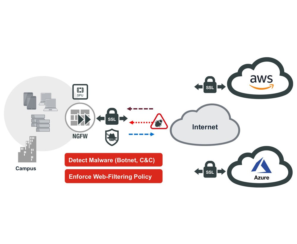 Encrypted Cloud Access