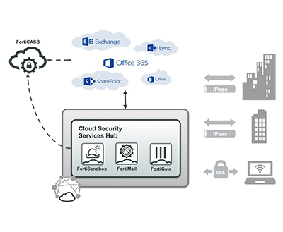 Secure productivity use case