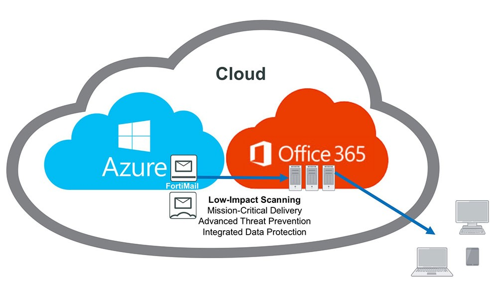 FortiMail Cloud Use Case to secure Office 365 email