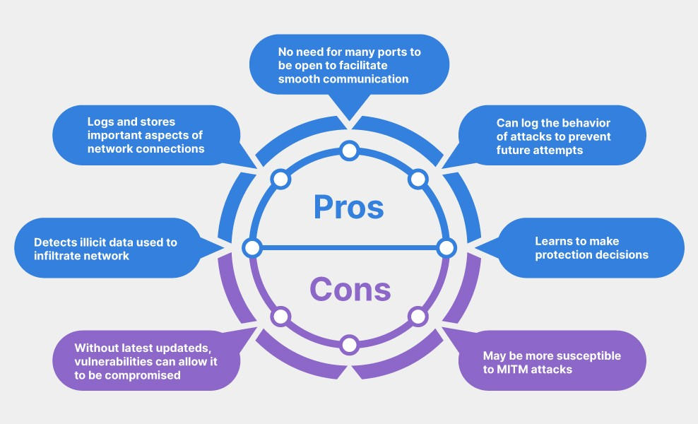 See the pros and cons of stateful firewalls