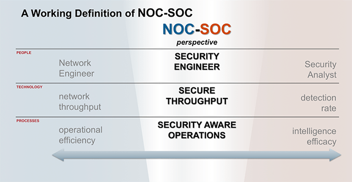 NOC-SOC Definition