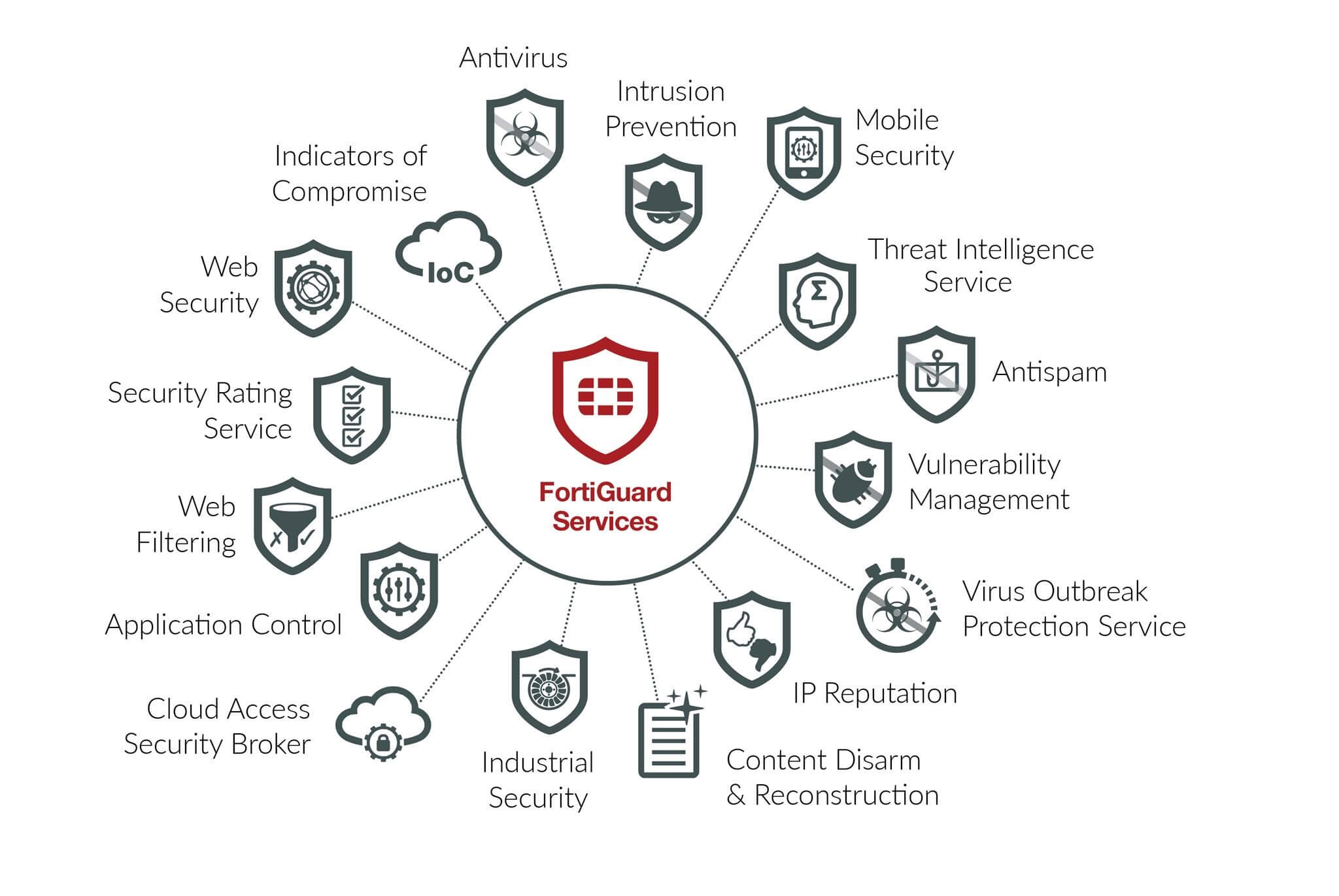 Fortinet Announces Enhancements To Our Security Services Portfolio F G Block Diagram