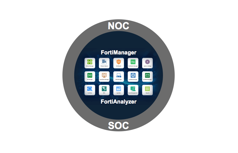 Fortinet Delivers The Industry S First Integrated Noc Soc