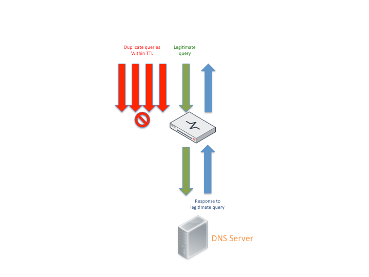 10 Simple Ways to Mitigate DNS Based DDoS Attacks