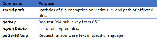 A Closer Look at Locky Ransomware