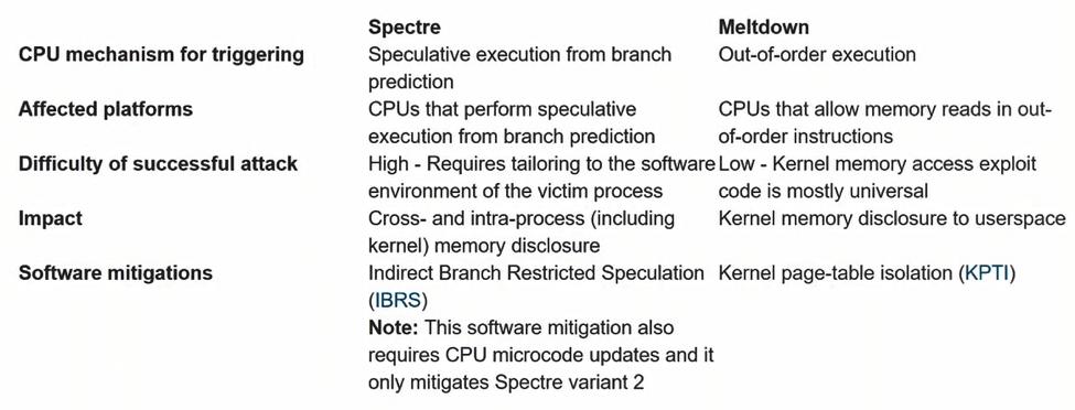 A Deep Dive Analysis of Microsoft's Kernel Virtual Address