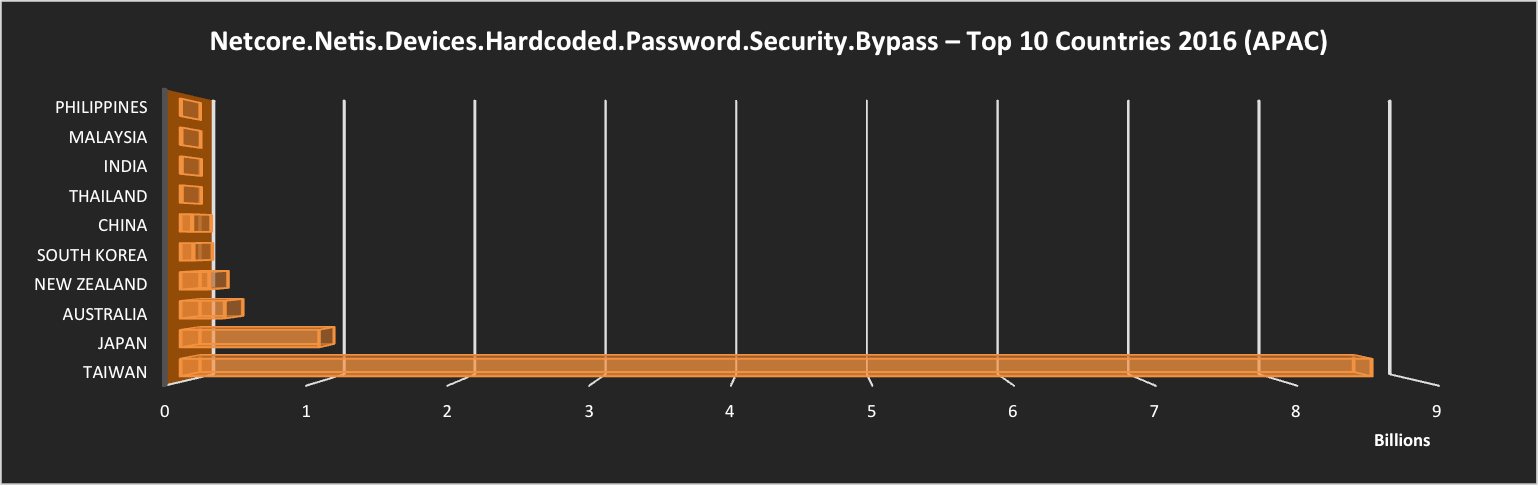 Netcore.Netis.Devices.Hardcoded.Password.Security.Bypass