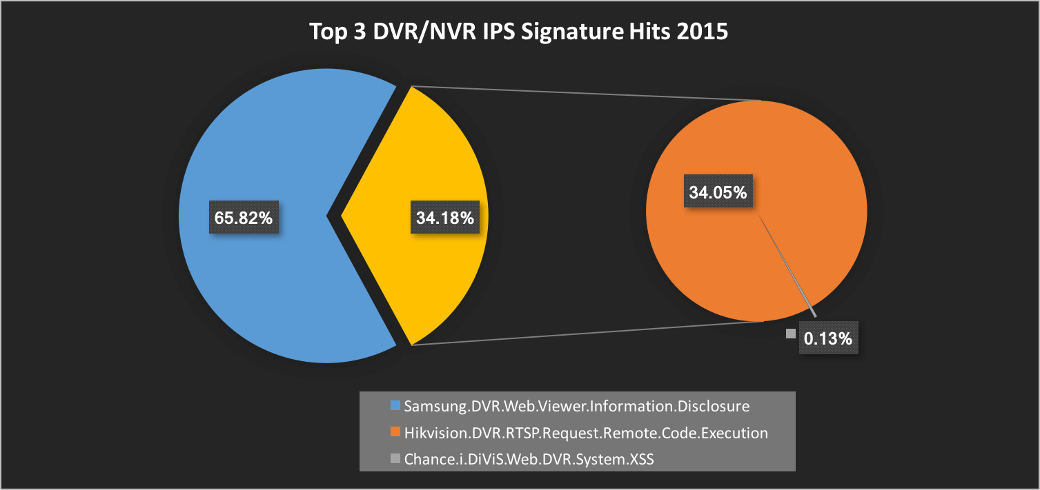 Top 3 DVR/NVR IPS Signature Hits 2015