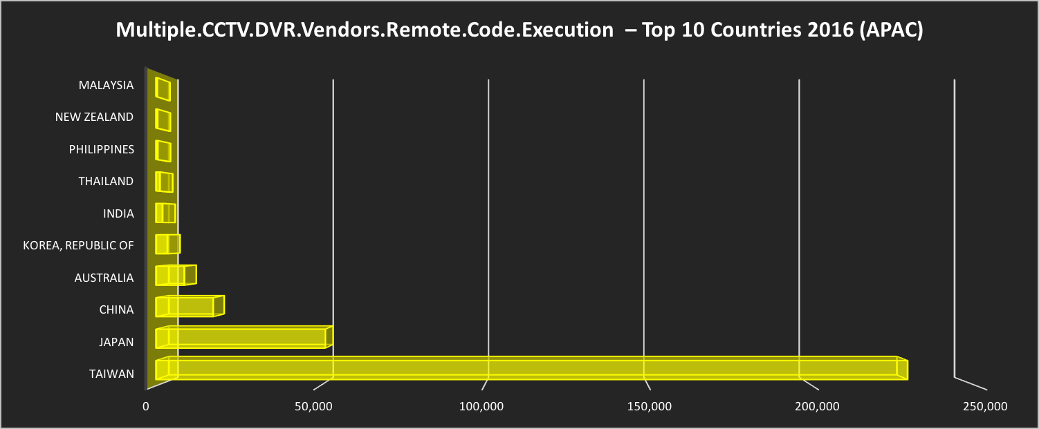Multiple.CCTV.DVR.Vendors.Remote.Code.Execution  – Top 10 Countries 2016 (APAC)