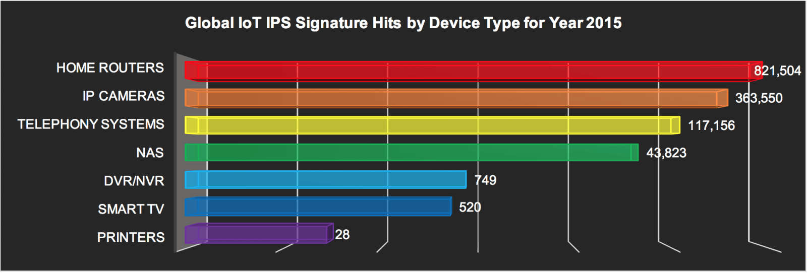 GLOBAL IoT IPS signature hits by device – 2015
