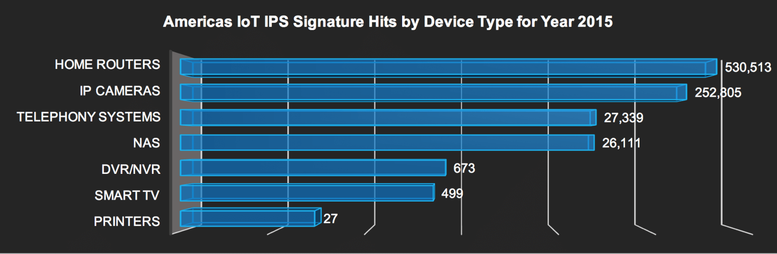 IoT IPS signature hits in Americas by device – 2015