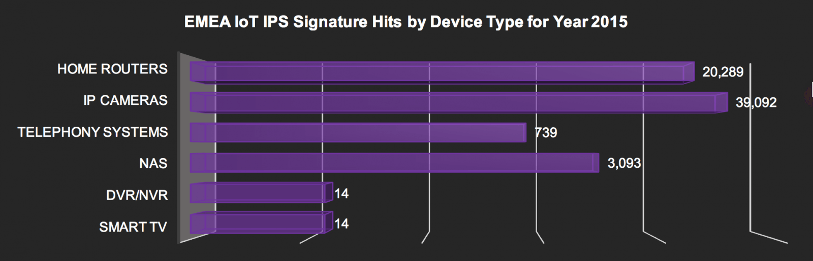IoT IPS signature hits in EMEA by device – 2015