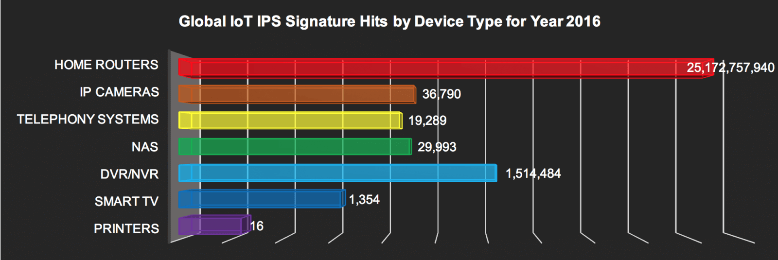 GLOBAL IoT IPS signature hits by device - 2016