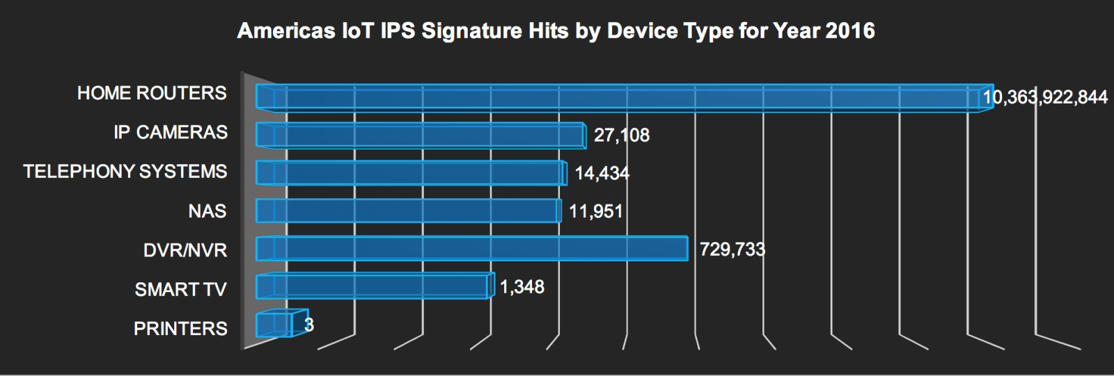 IoT IPS signature hits in Americas by device - 2016